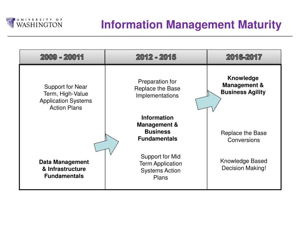 Information Management Maturity