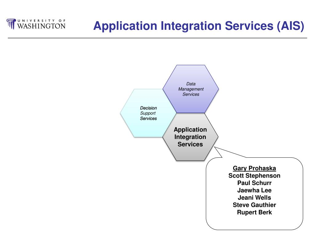 Application Integration Services (AIS)