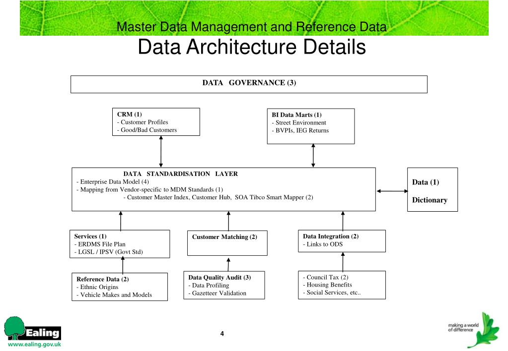 DATA   GOVERNANCE (3)