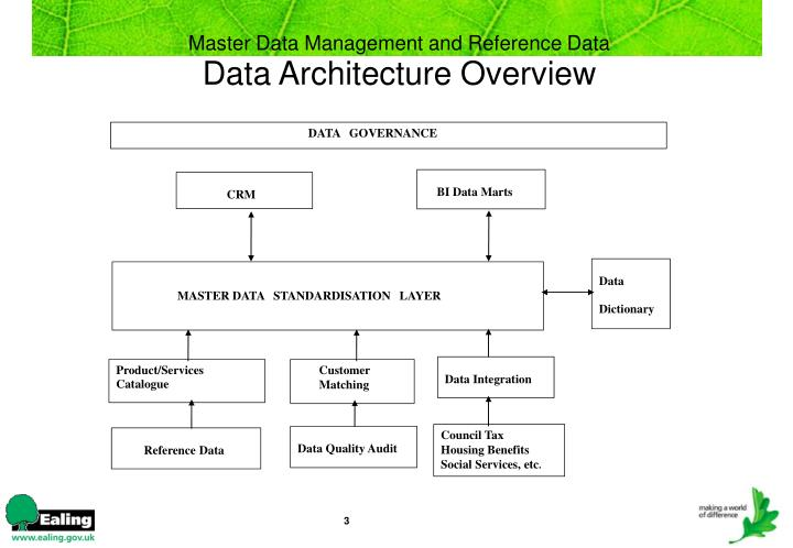 Master data management and reference data data architecture overview l.jpg