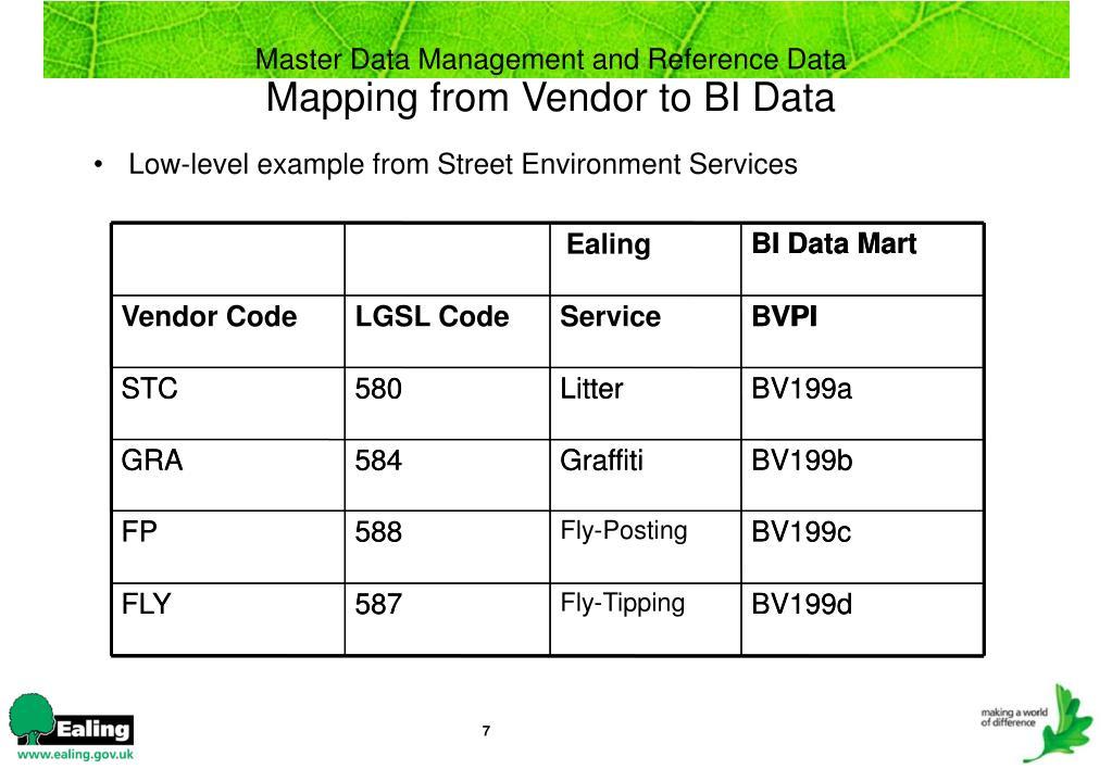 BI Data Mart