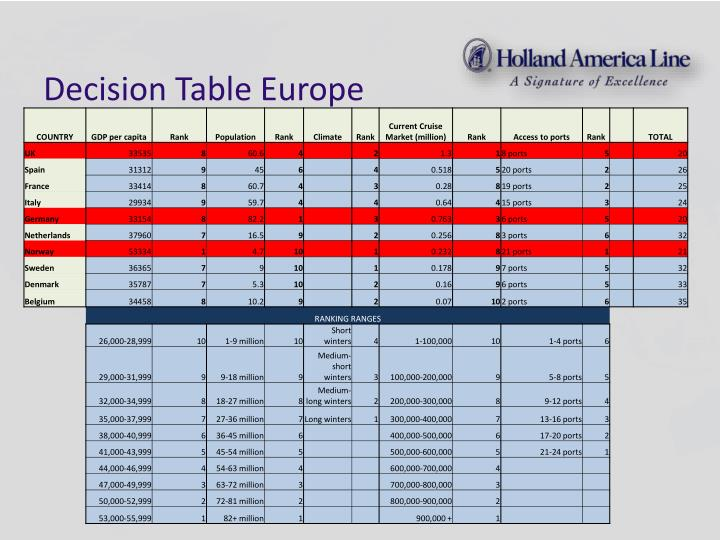 Decision Table Europe