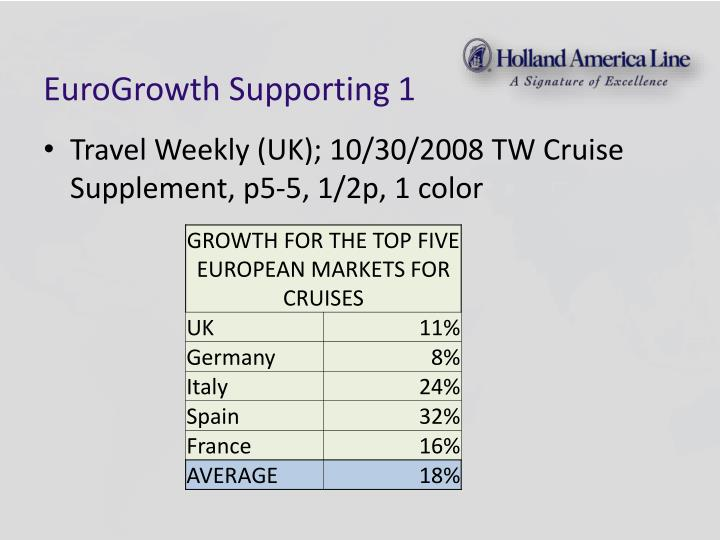 EuroGrowth Supporting 1
