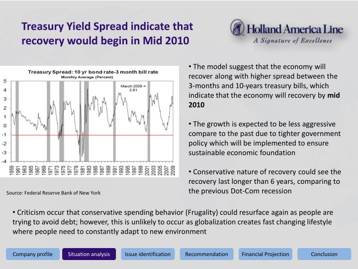 Treasury Yield Spread indicate that recovery would begin in Mid 2010