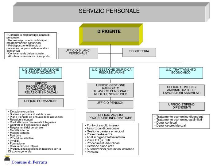 SERVIZIO ORGANIZZAZIONE FORMAZIONE E GESTIONE RISORSE UMANE