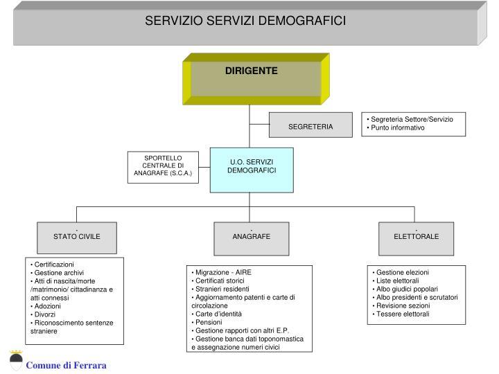Servizio Servizi Demografici