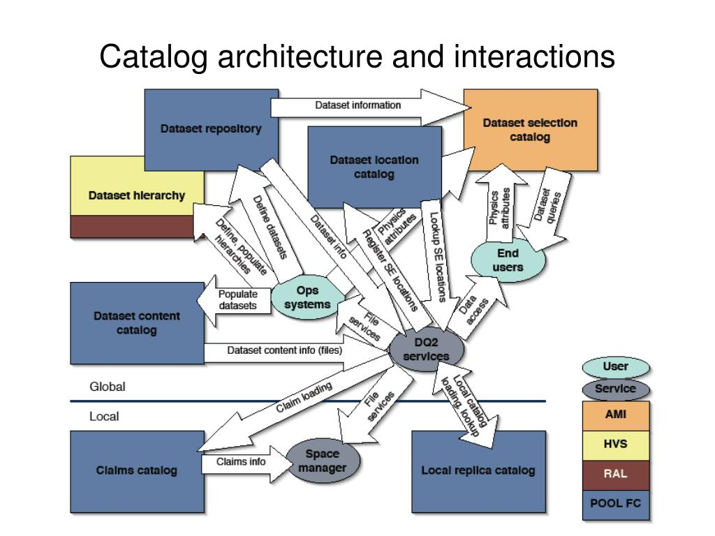 Catalog architecture and interactions