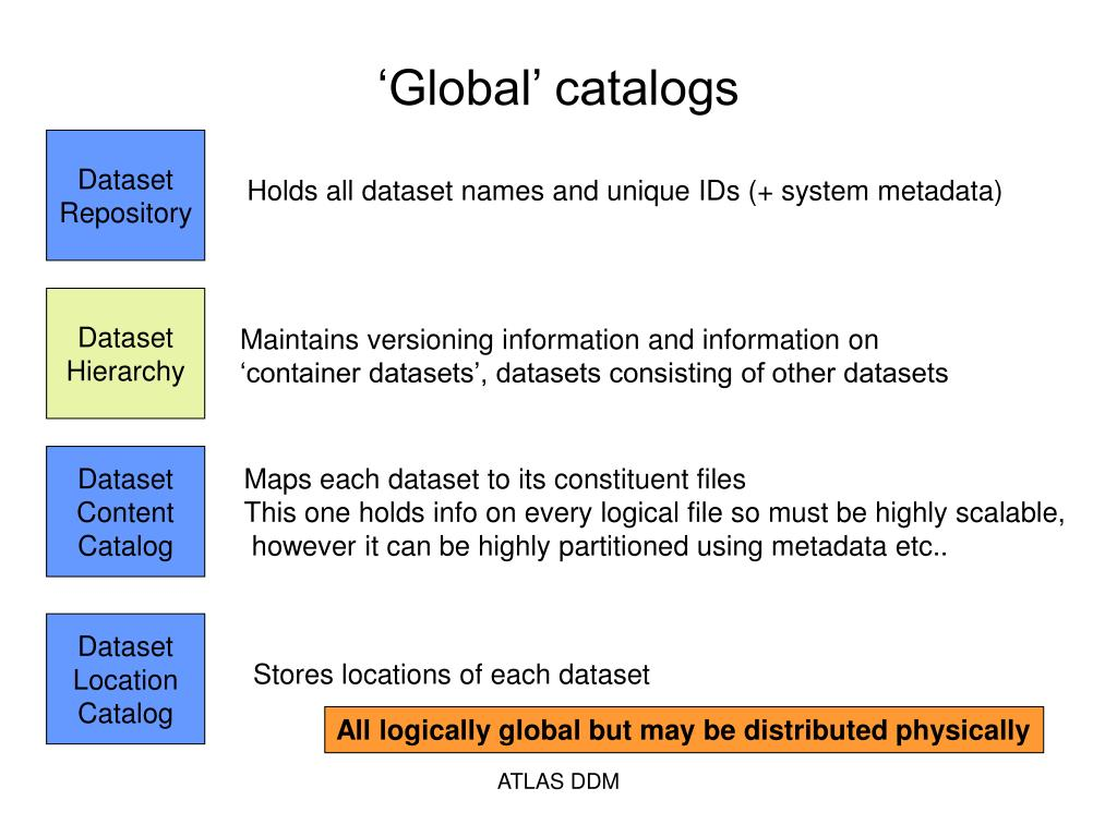 'Global' catalogs
