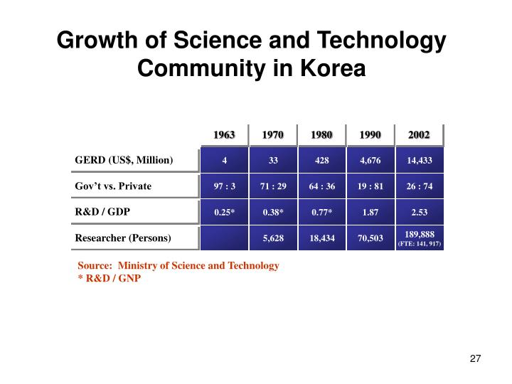Growth of Science and Technology Community in Korea