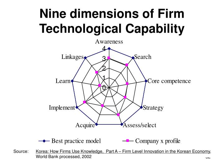 Nine dimensions of Firm Technological Capability