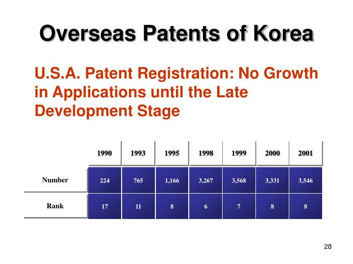 Overseas Patents of Korea