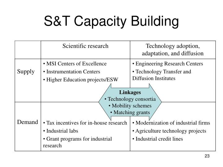 S&T Capacity Building