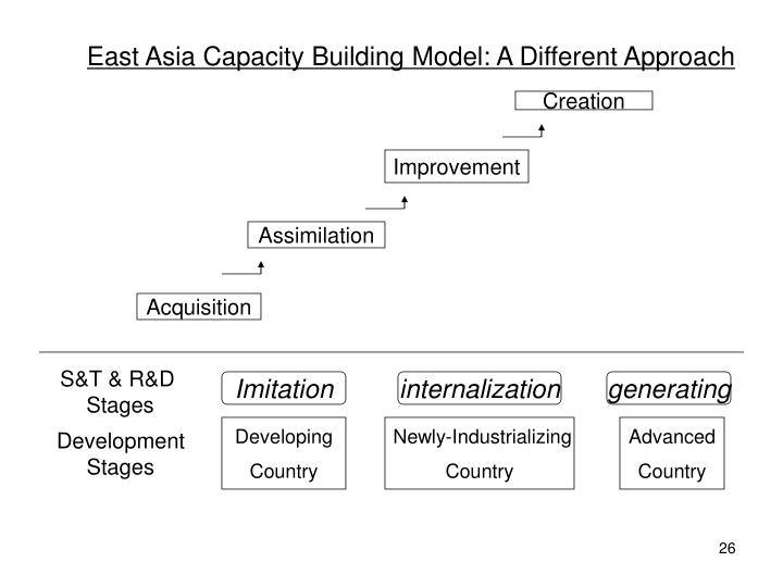 East Asia Capacity Building Model: A Different Approach