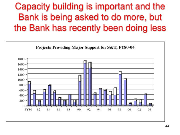 Capacity building is important and the Bank is being asked to do more, but the Bank has recently been doing less
