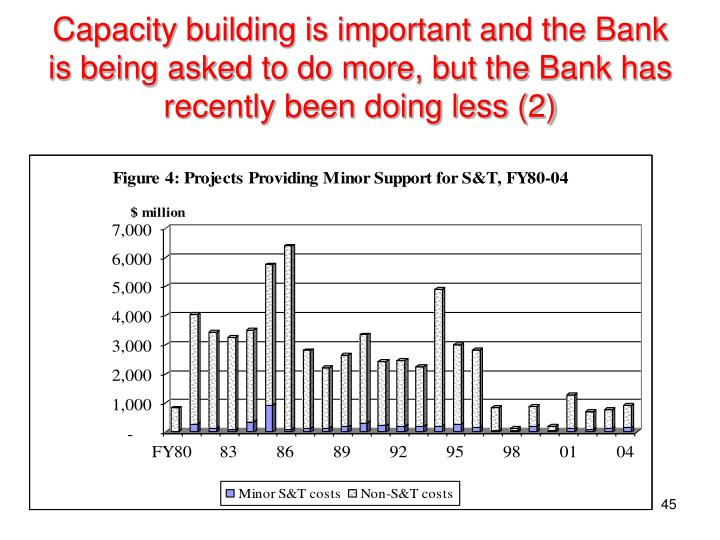 Capacity building is important and the Bank is being asked to do more, but the Bank has recently been doing less (2)