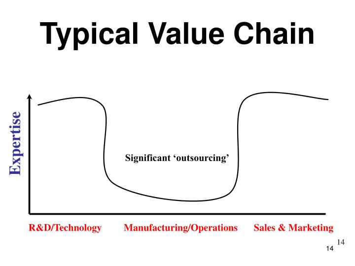 Typical Value Chain