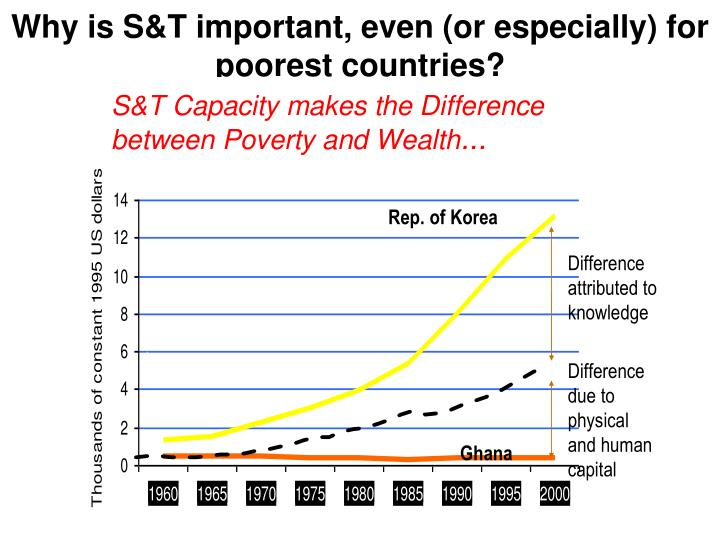 Why is S&T important, even (or especially) for poorest countries?