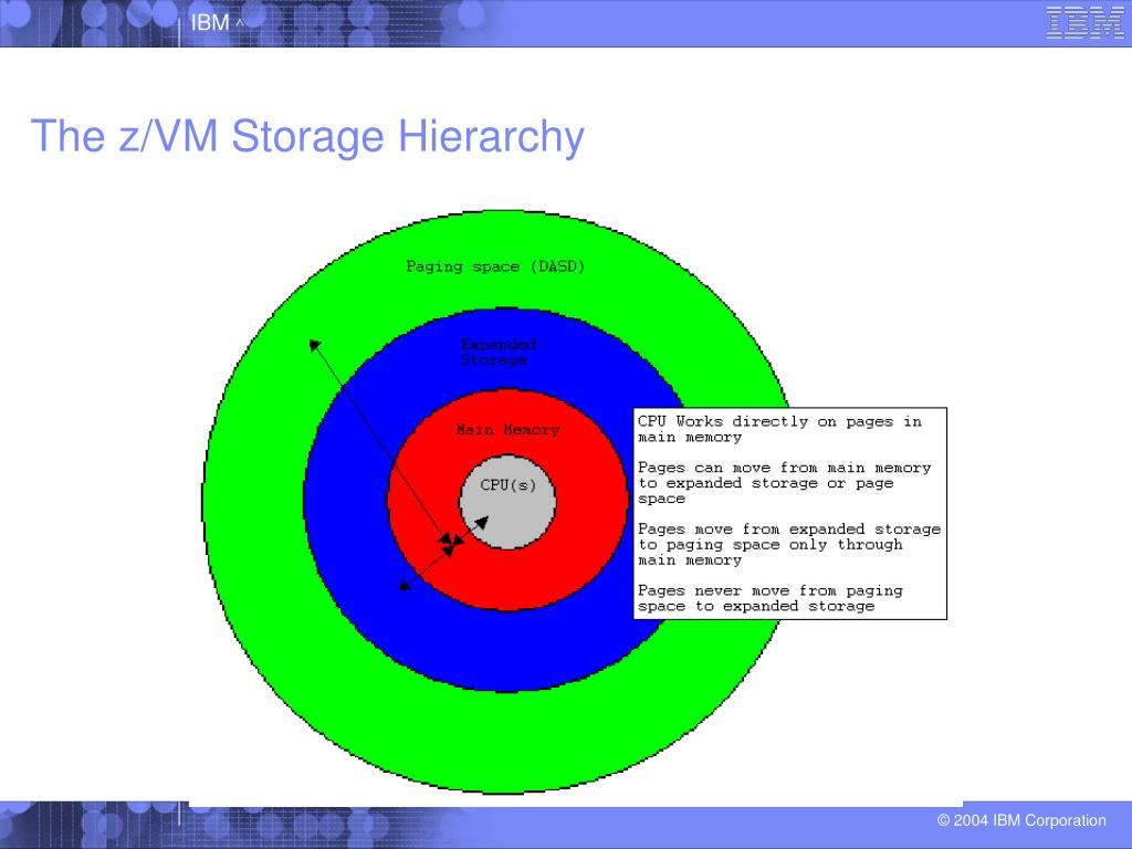 The z/VM Storage Hierarchy