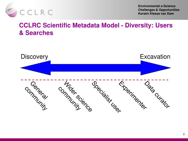 Cclrc scientific metadata model diversity users searches