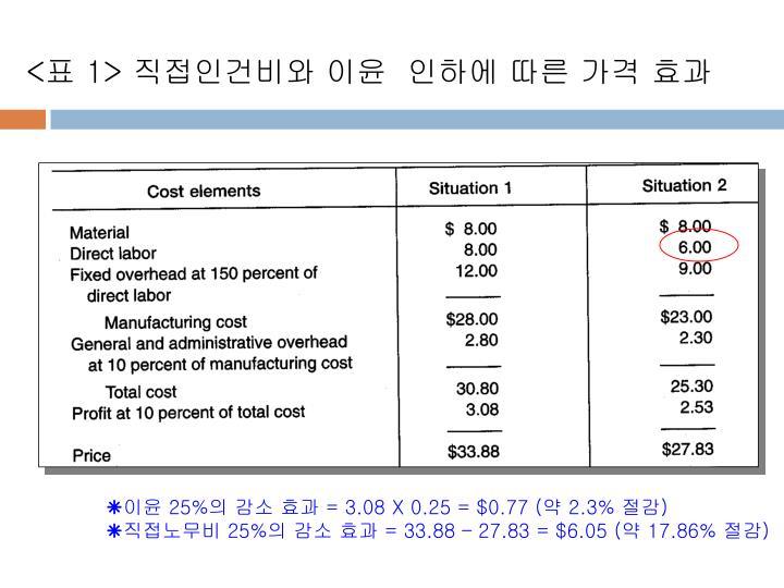 <표 1> 직접인건비와 이윤  인하에 따른 가격 효과