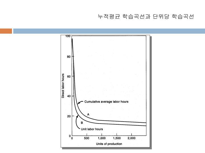 누적평균 학습곡선과 단위당 학습곡선