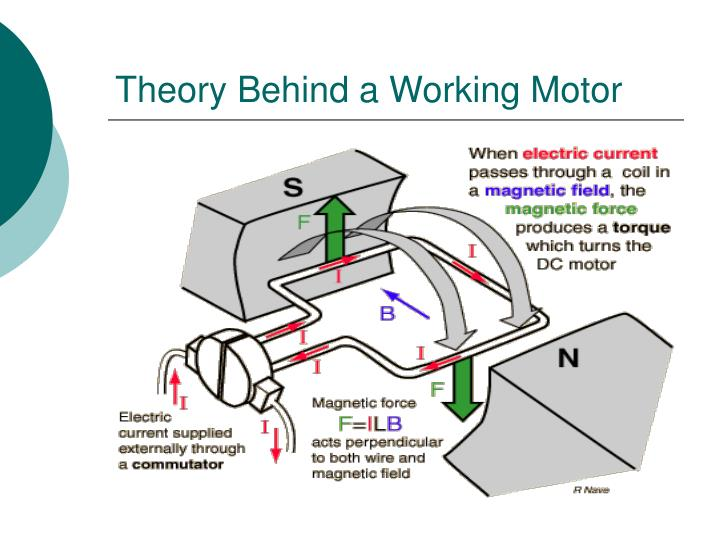 Theory Behind a Working Motor