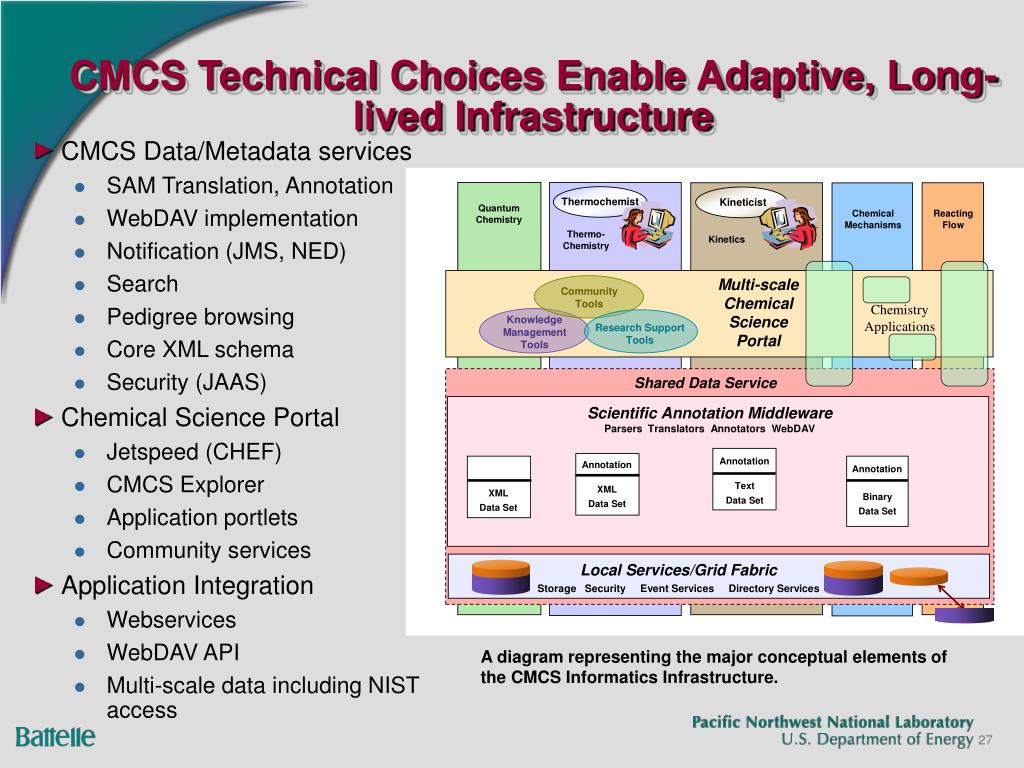 CMCS Technical Choices Enable Adaptive, Long-lived Infrastructure