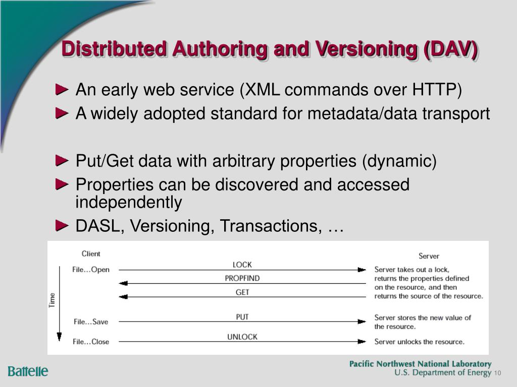 Distributed Authoring and Versioning (DAV)