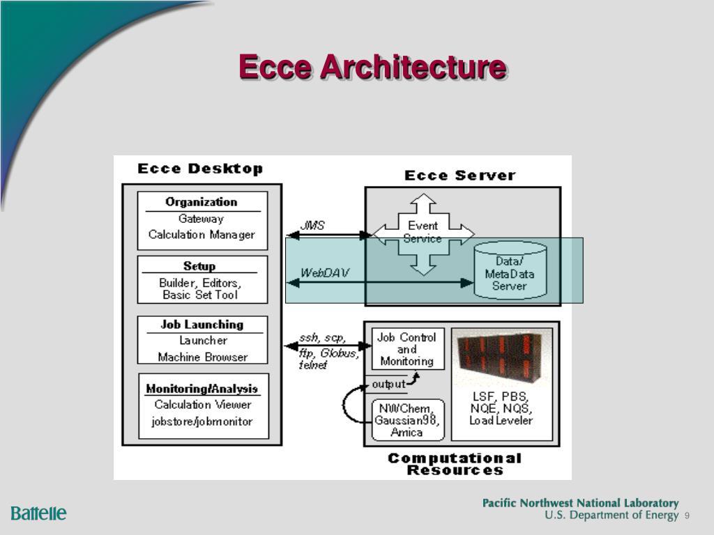 Ecce Architecture