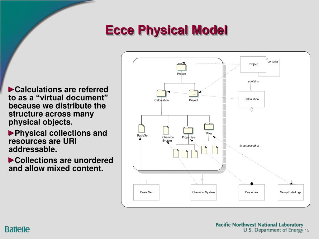 Ecce Physical Model