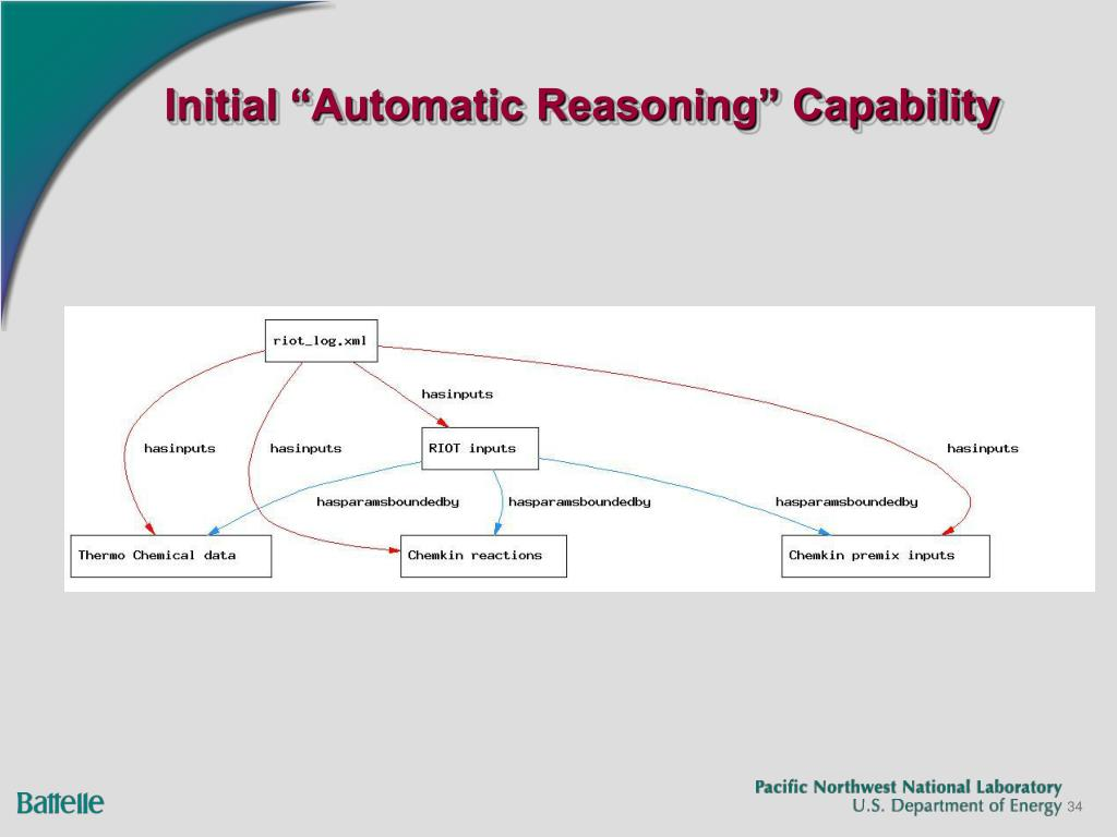 "Initial ""Automatic Reasoning"" Capability"