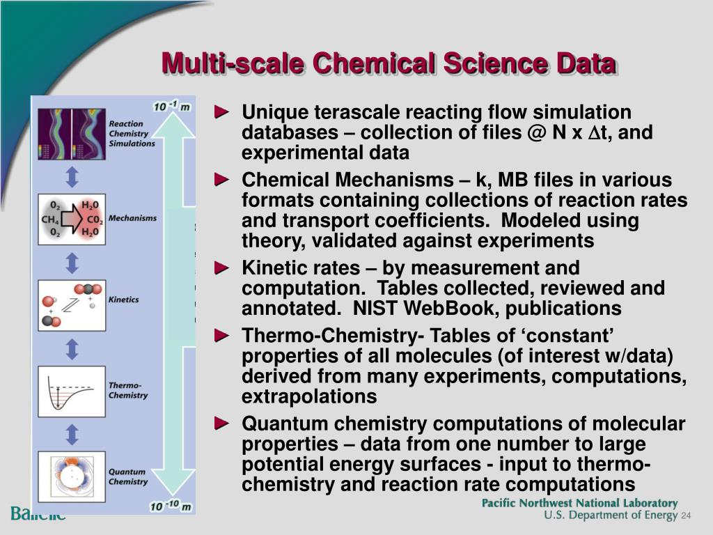 Multi-scale Chemical Science Data