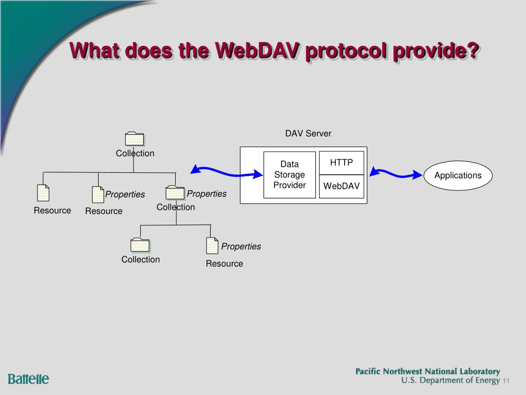 What does the WebDAV protocol provide?
