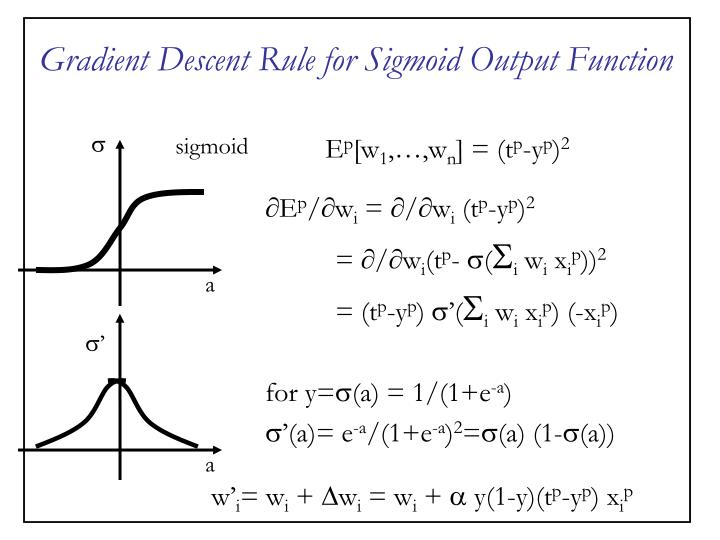 Gradient Descent Rule for Sigmoid Output Function