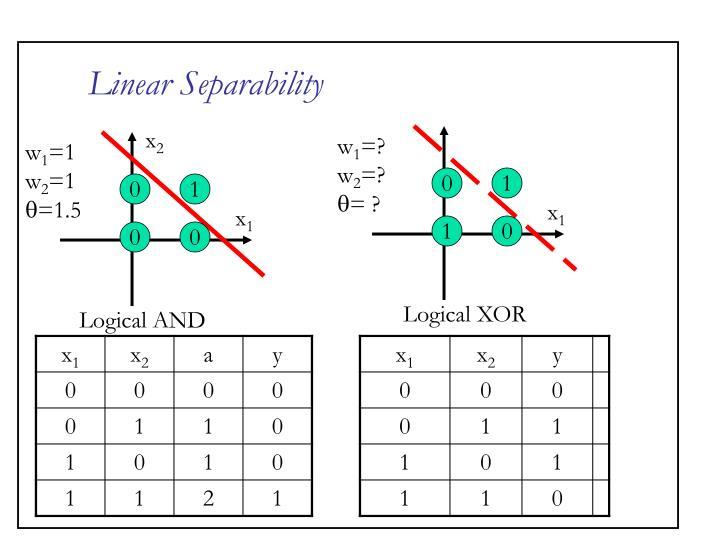 Linear Separability