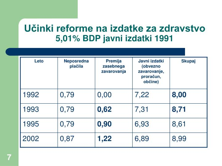 Učinki reforme na izdatke za zdravstvo