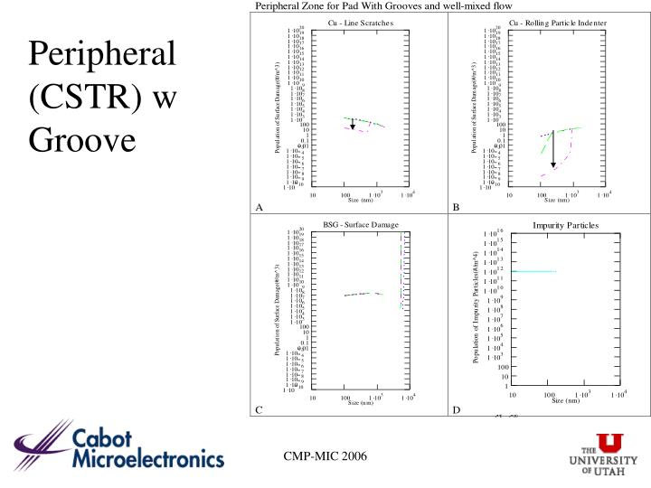 Peripheral (CSTR) w Groove