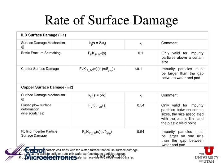 ILD Surface Damage (i=1)