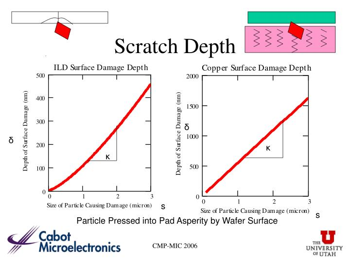 Scratch Depth