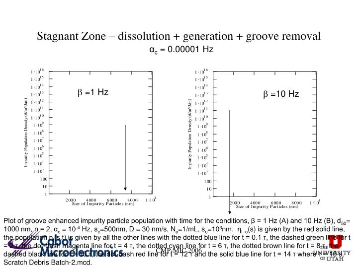 Stagnant Zone – dissolution + generation + groove removal
