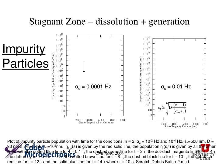 Stagnant Zone – dissolution + generation