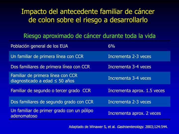 Impacto del antecedente familiar de cáncer de colon sobre el riesgo a desarrollarlo