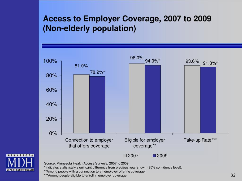 Access to Employer Coverage, 2007 to 2009
