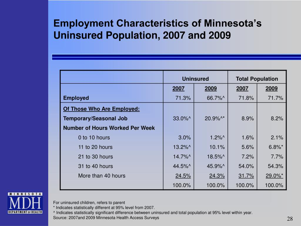 Employment Characteristics of Minnesota's Uninsured Population, 2007 and 2009