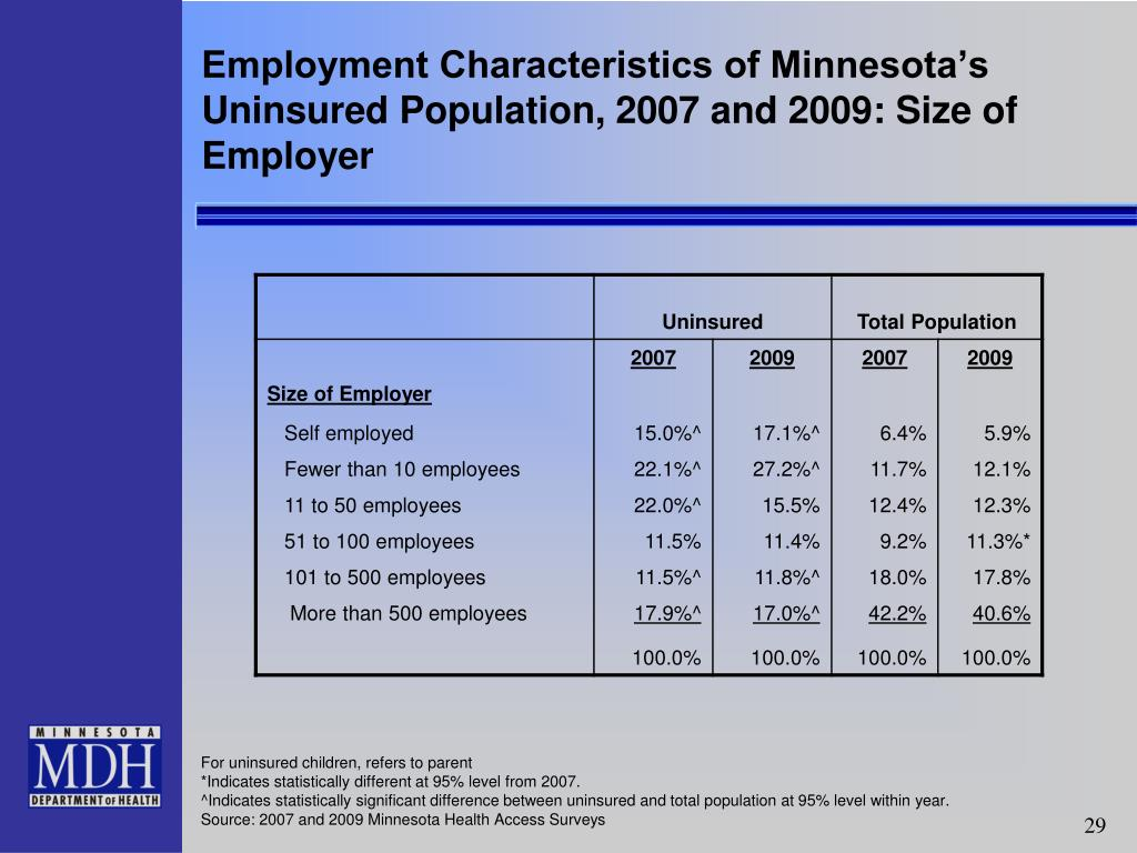 Employment Characteristics of Minnesota's Uninsured Population, 2007 and 2009: Size of Employer