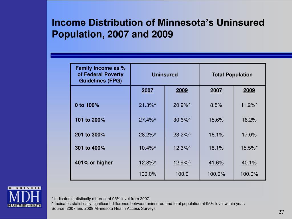 Income Distribution of Minnesota's Uninsured Population, 2007 and 2009