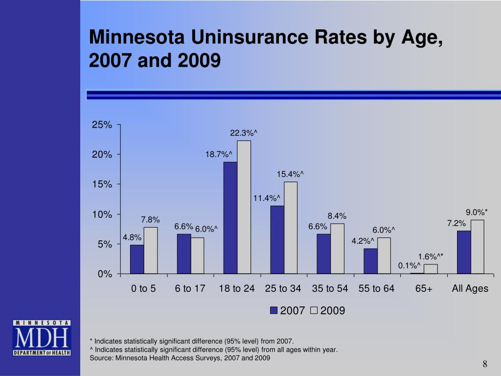 Minnesota Uninsurance Rates by Age,