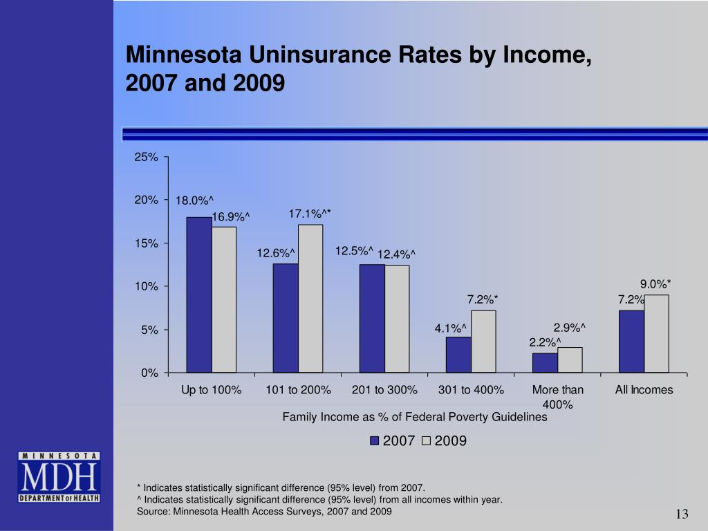 Minnesota Uninsurance Rates by Income,