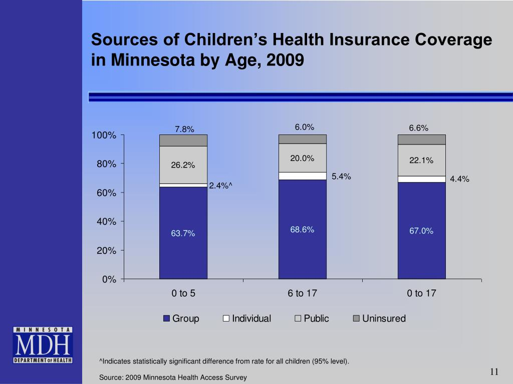 Sources of Children's Health Insurance Coverage in Minnesota by Age, 2009