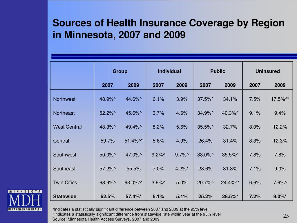 Sources of Health Insurance Coverage by Region in Minnesota, 2007 and 2009